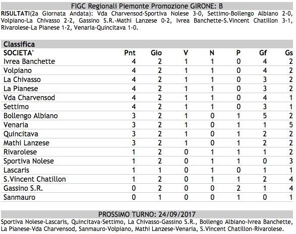 Calcio Promozione Girone B Tutti I Risultati Della 2 Giornata