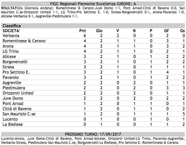 Calcio I Risultati Della 2 Giornata Di Eccellenza Girone A