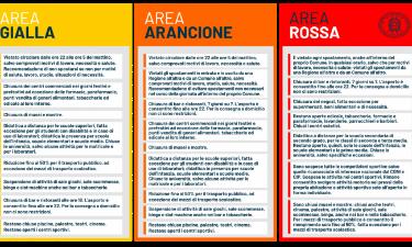 Il Piemonte è arancione, ecco le novità