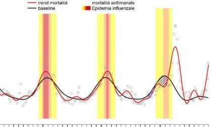 Non solo Coronavirus, la mortalità torna ai livelli di marzo