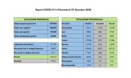 Covid19, i guariti sono il doppio dei nuovi contagi